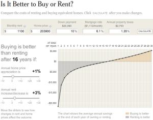 New York Times > Grafico interattivo > Comprare o affittare?