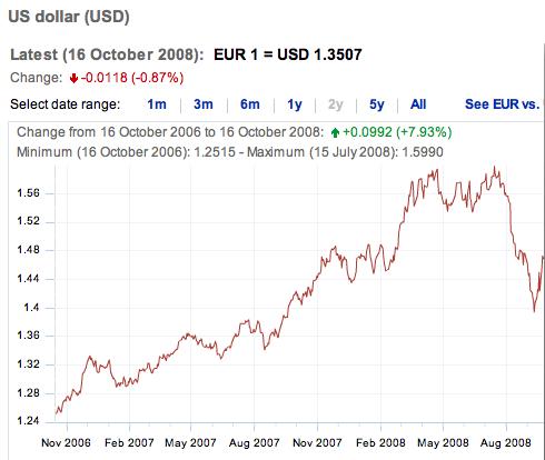 Banca Centrale Europea > Euro - Dollaro 2006-2008