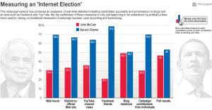 Wall Street Journal > Measuring an Internet Election (graph)