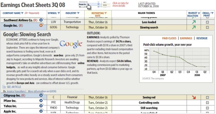 Wall Street Journal > Cheat sheet 2008