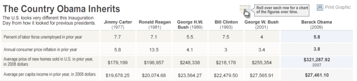 Wall Street Journal > 21.01.2009 > The Country Obama Inherits (graph)