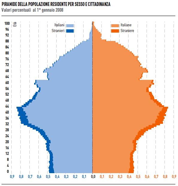 Piramide demografica della popolazione italiana (ISTAT, Italia in cifre 2009, p. 4).
