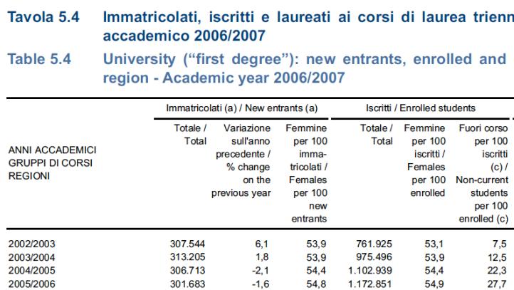 ISTAT > Compendio Statistico 2009 > Tabella