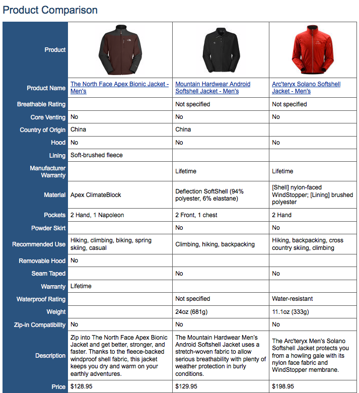 BACKCOUNTRY.COM > Product comparison