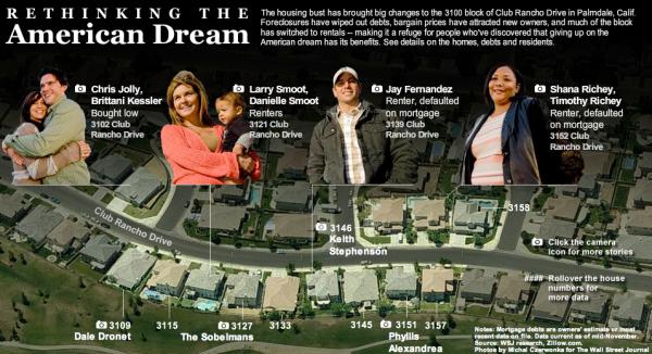 WSJ > Rethinking the American Dream (Grafico)