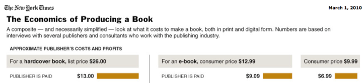NYT > Math of Publishing Meets the E-Book