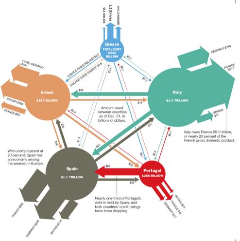 NYT > Europe Web of Debt (graph)