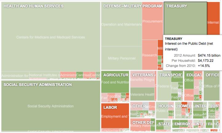 NYT > 15.02.2011 > Proposta di budget federale USA 2012 (grafico)